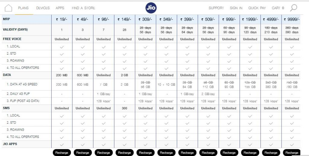 Jio-New-Plans-Customer-Care